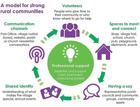 model for strong rural communities